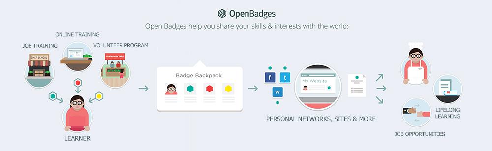 Open Badges – Chris Appleton's Napkin Sketch