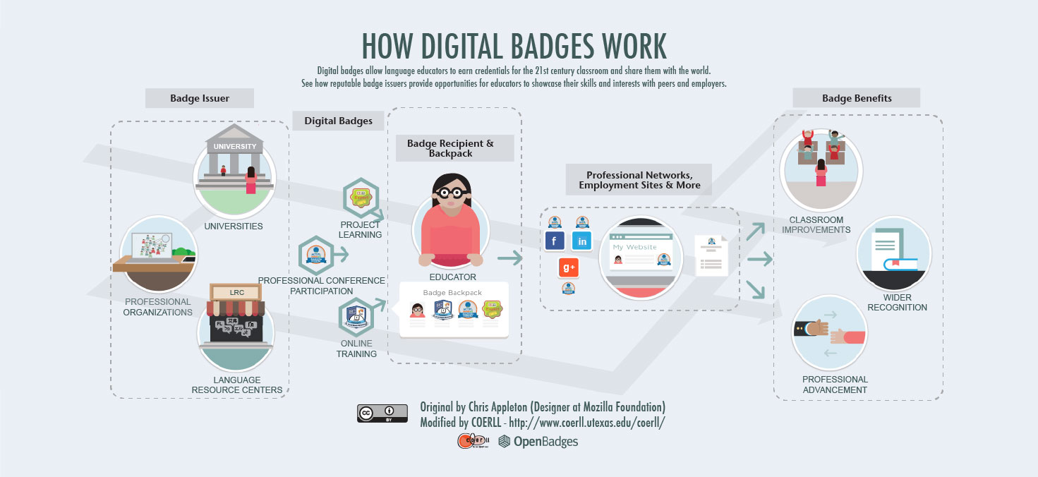 digital badges how it works